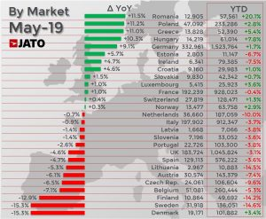 Autó értékesítés ország
