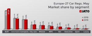 Autó értékesítés - szegmens