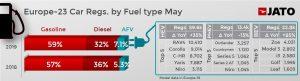 Autó értékesítés - üzemanyag