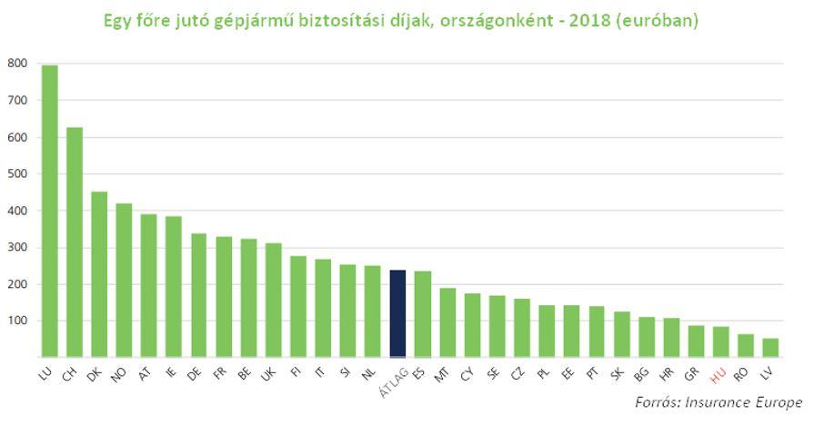 Biztosítási díjek Európában