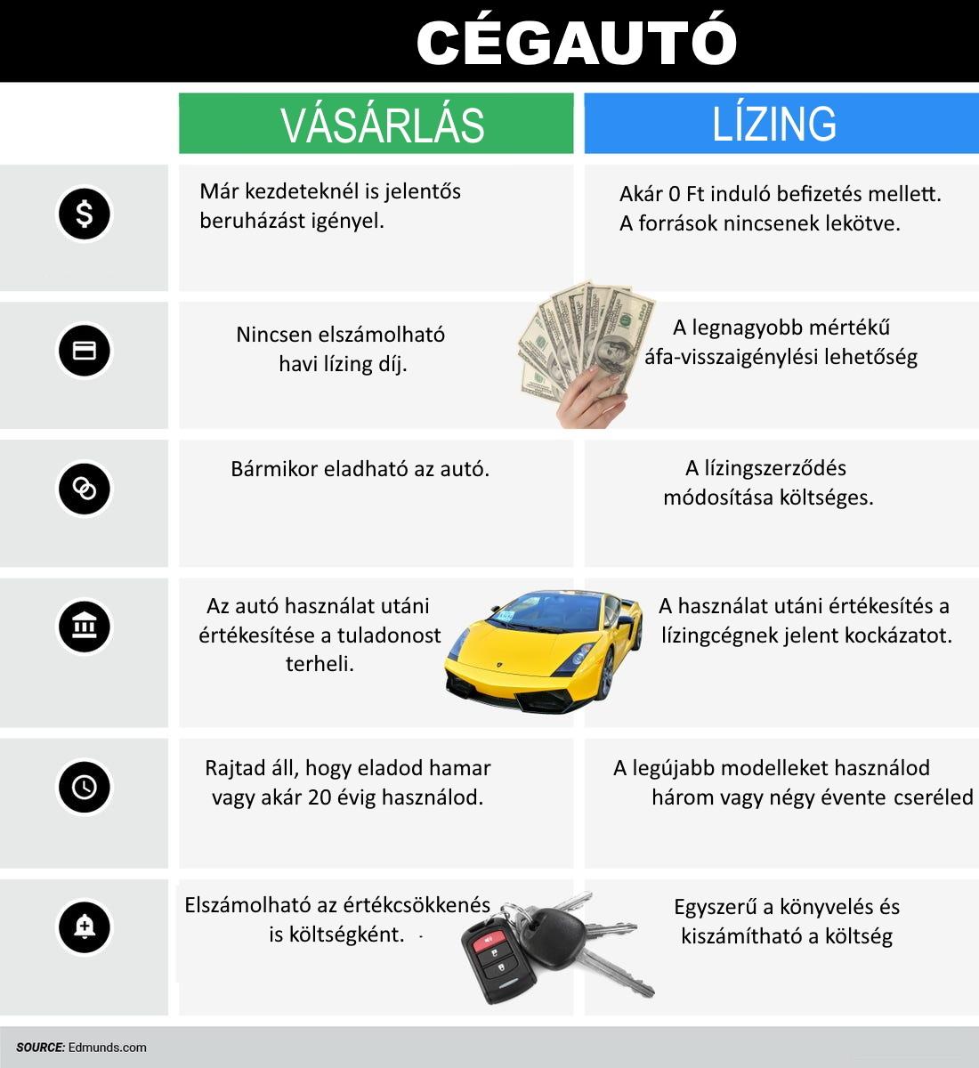 Cegauto Vasarlas Lizing Hitel Business Lease Hu